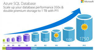 Azure SQL Databae Performance Levels.png-550x0