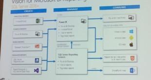 Microsoft BI Vision