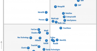 Magic-Quadrant-Operational-Database-2015.jsp