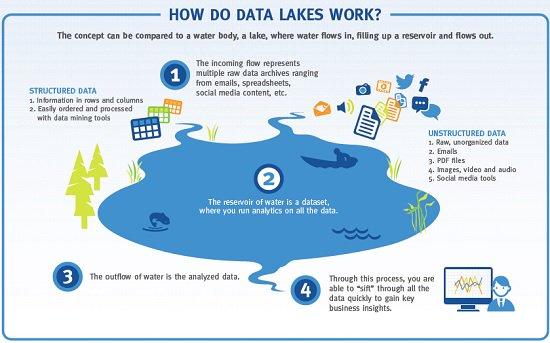 data-lake-1