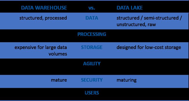 edw-vs-data-lake-v2