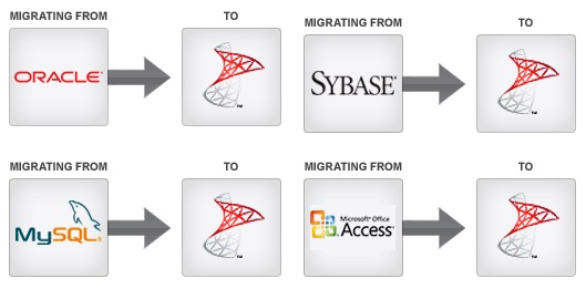 SQL Server Migration Assistant (SSMA) SQL Server 2016